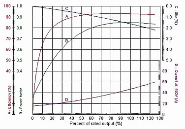 efficiency of an electric motor coursework This lab experiment explain the electric motor in a simple it shows the effect by differing the speed and efficiency of motor each time coursework customer.