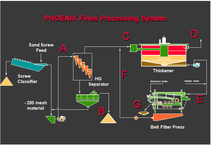 Phoenix Fines Processing Systems Aggregates And Mining Today